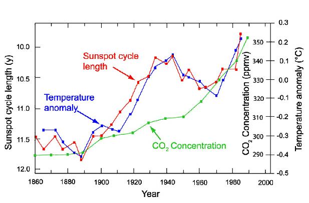 Correlation of cosmic radiation to temperatures